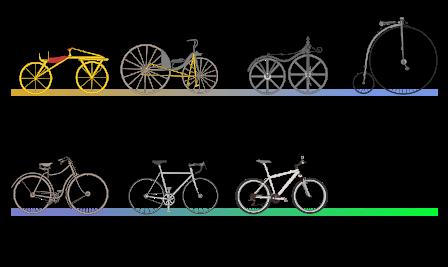 Evolução das Bicicletas